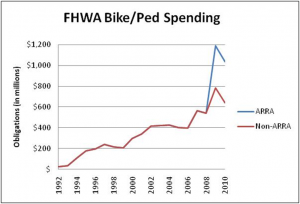 Bike-ped funding dropped off some after a bonanza year in 2009, but it still tops $1 billion. Bike League