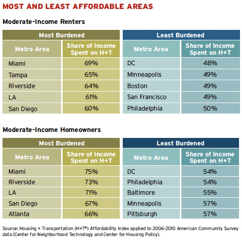 Why It Can Be More Affordable To Live In An Expensive