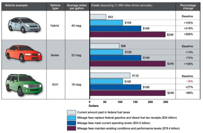 """GAO: Mileage Fee Could Be More """"Equitable and Efficient"""" Than Gas ..."""