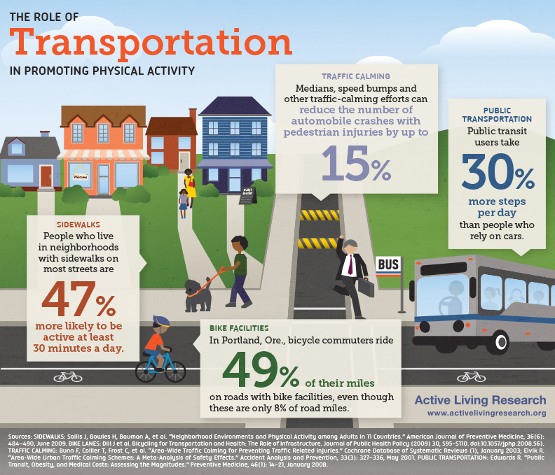 Infographic: U.S. DOT Promotes the Health Benefits of Active ...