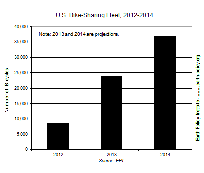Bike Sales In The Us The American Bike Share Fleet