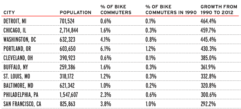Bike Sales In The Us Cities with the most growth in
