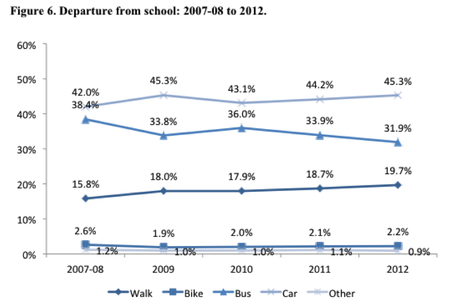 SInce 2007-08, driving rates have mirrored the changes in busing, but it's been steady growth for walking. From Safe Routes to School National Center.
