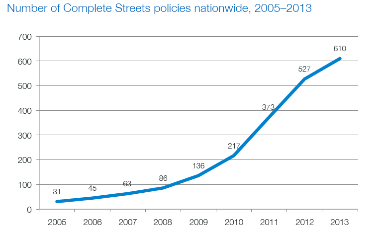 The number of city, state and regional complete streets policies is now up to 610 nationwide, according to Smart Growth America.