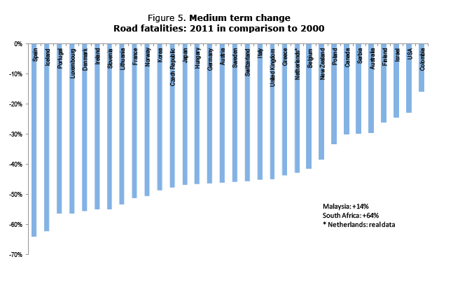 The United States has fallen behind peer nations in reducing traffic fatalities. Image: International Traffic Safety Data and Analysis Group