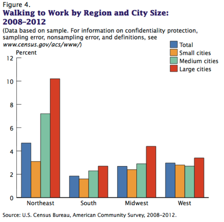 The northeast runs -- or rather, walks -- away with the prize in this category. Image: U.S. Census