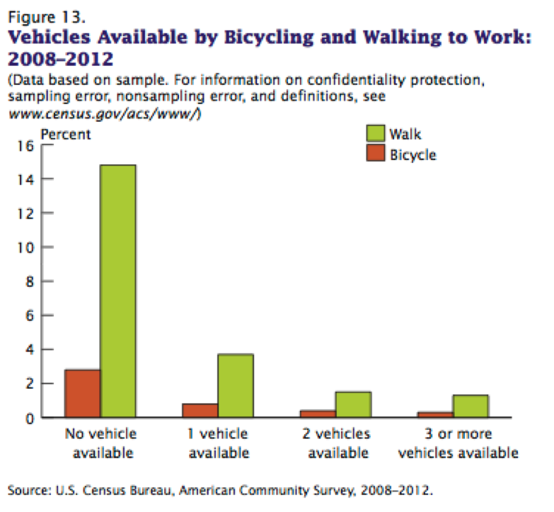 The more vehicles you have, the less likely you are to bike or walk. Image: U.S. Census
