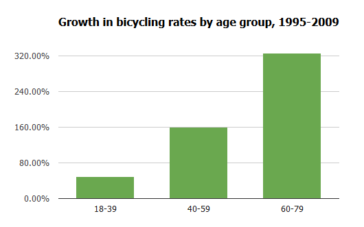 biking growth by age group