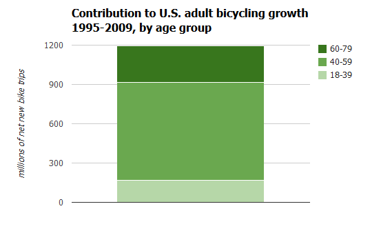 contribution by age group