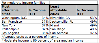 When you factor in both housing and transportation costs (H+T) as a percent of income, the car-dependent cities in the right column expensive. But are DC, SF, and NYC that much more affordable, even if you count the benefits of transit? Source: Citizens Budget Commission