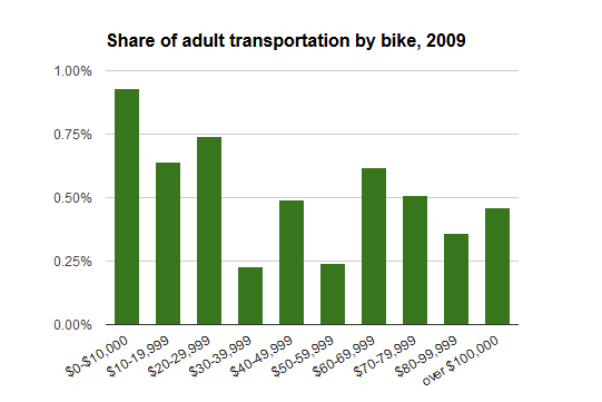 bike transpo by income
