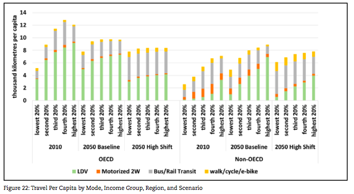 A rapid shift to transit and active transportation (high shift) would help promote greater income equality. (OECD stands for Organisation for Economic Co-operation and Development, with 34 countries.) Image: UC Davis and ITDP
