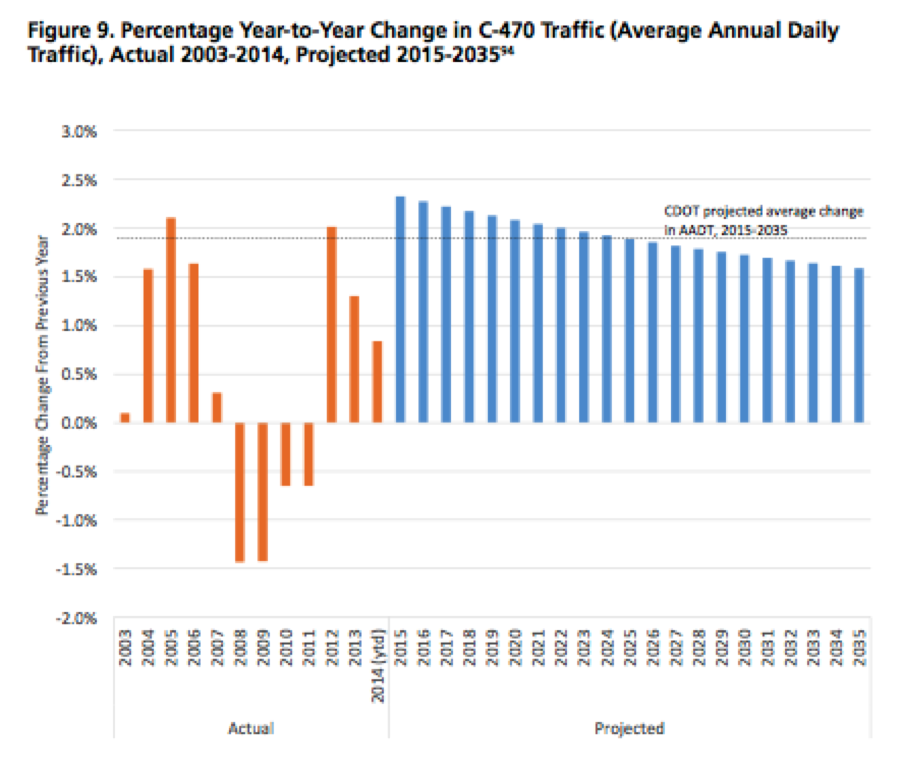 Colorado DOT projects that traffic will grow far more than recent trends indicate. Image: U.S. PIRG and Frontier Group