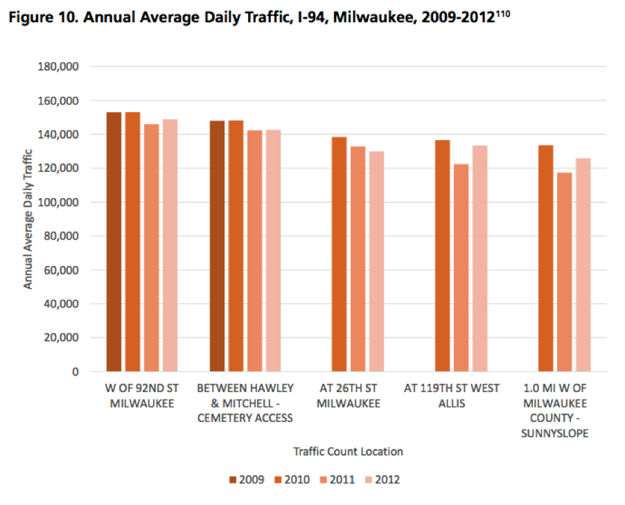 WisDOT doesn't mention it in its push to expand I-94, but traffic is actually dropping.