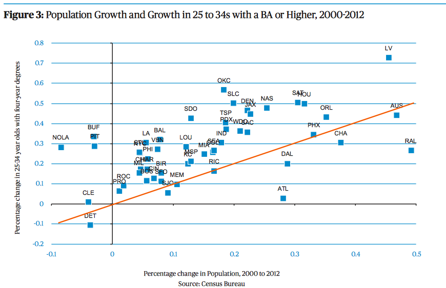 Almost all metro areas experienced a greater increase in young, well educated people living within their urban core that overall population growth would suggest. Image: City Observatory