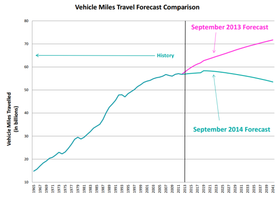 Washington State has revised traffic projections downward, to reflect changing patterns. Image: Washington State via Sightline