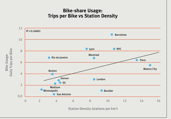 This chart shows the performance of the world's bike sharing systems. U.S. systems, by en large, are lagging. Image: ?