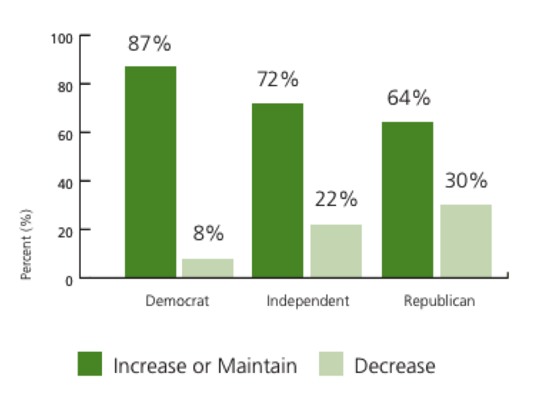 Republicans support biking and walking too, by a margin better than 2:1. Image: RTC
