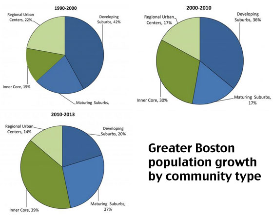 (data: 1990, 2000, 2010: Metropolitan Area Planning Council, 2013 Census estimates: UMass Donahue Institute)