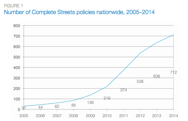 Image: National Complete Streets Coalition