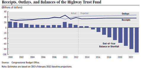 Finding a source of revenue to prop up the Highway Trust Fund without raising the gas tax is going to be a big challenge for Congress. Image: America2050