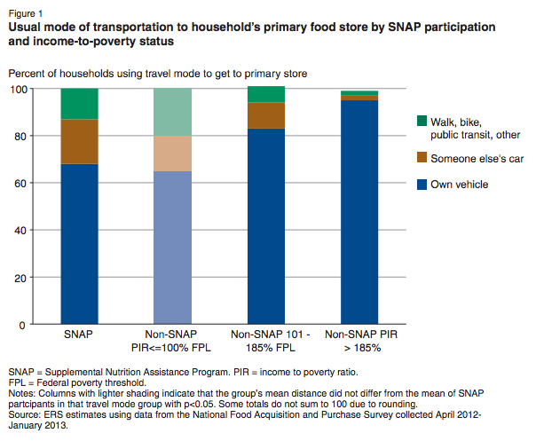 Income Guidelines For Food Stamps In South Carolina