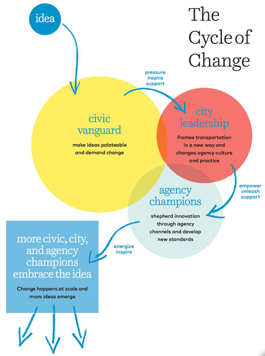 tc_cycle_of_change