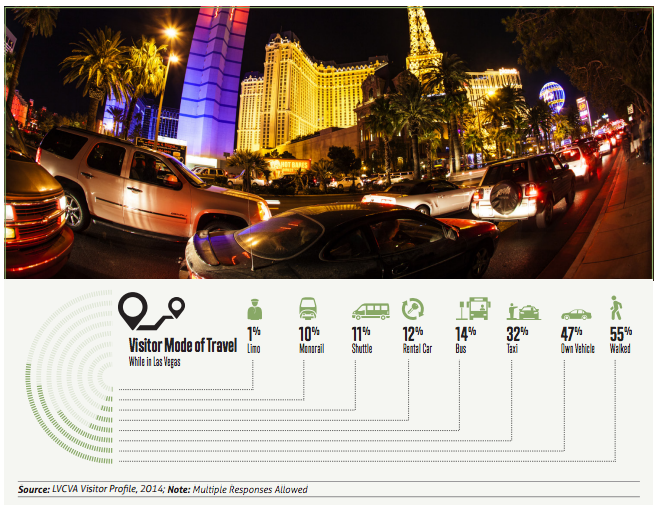 A surprisingly high number of visitors to Las Vegas get around on foot, but right now the infrastructure isn't exactly friendly to them. Graphic: RTCSNV