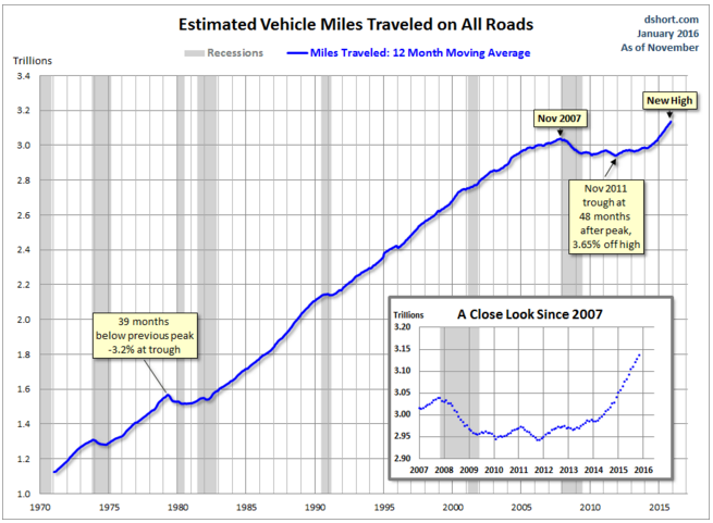 Driving miles are again on the rise after a historically unprecedented dip. Graph: Doug Short