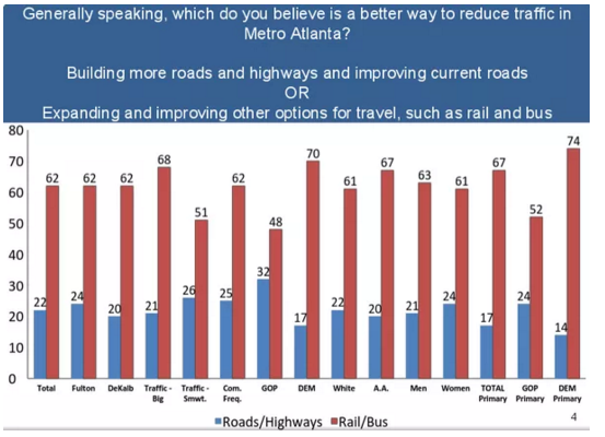 According to a poll commissioned by the Metro Atlanta Chamber, Atlanta area voters of all stripes support greater transit investment to ease congestion.