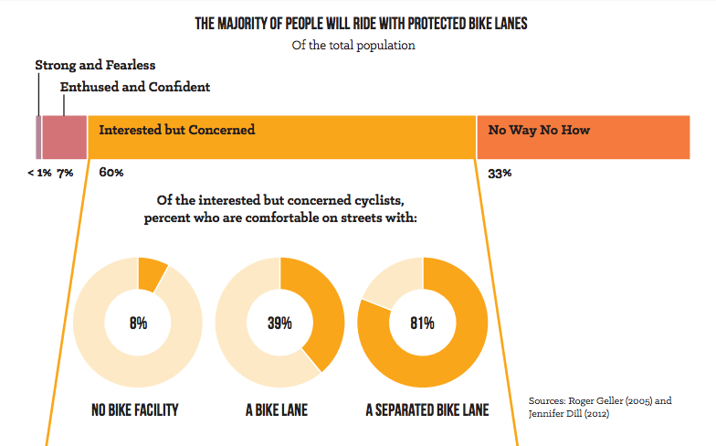 Among people that are open to the idea of biking but have safety concerns, 81 percent say protected bike lanes would change their mind. Graphic: NACTO