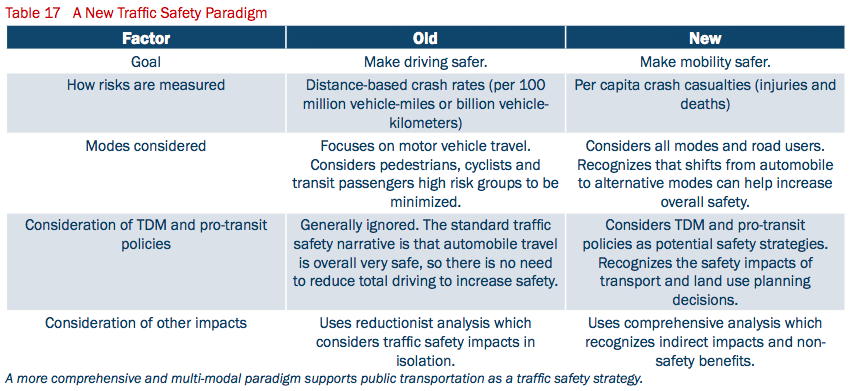 Federal safety officials need a new multi-modal paradigm that promotes alternatives to driving, says APTA