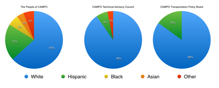 People of color are underrepresented on Austin's most important transportation boards. Graph: Jay Crossley