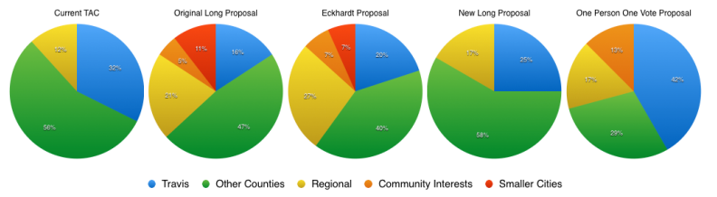 Proposals to reapportion CAMPO's board seats would make the already anti-urban organization more so. Graph: Crossley