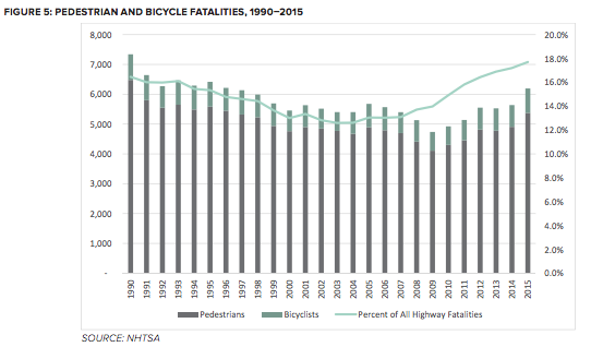 Pedestrian and biking safety has been lagging. Can federal officials reverse the trend? Graph: FHWA