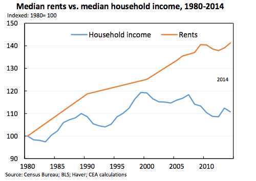 Rising rents are putting pressure on American families. Graph: White House