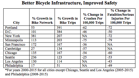 Cities building the most bike infrastructure are becoming safer. Graph: American Public Health Association