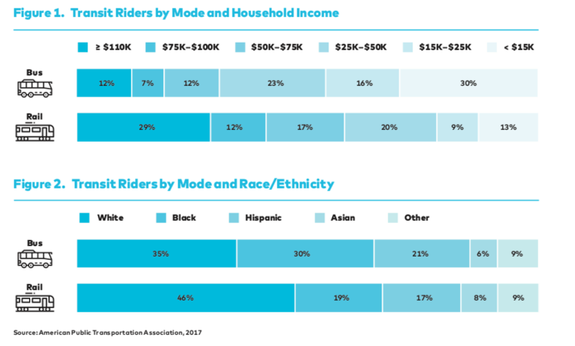 bus riders are poorer and less likely to be white than rail