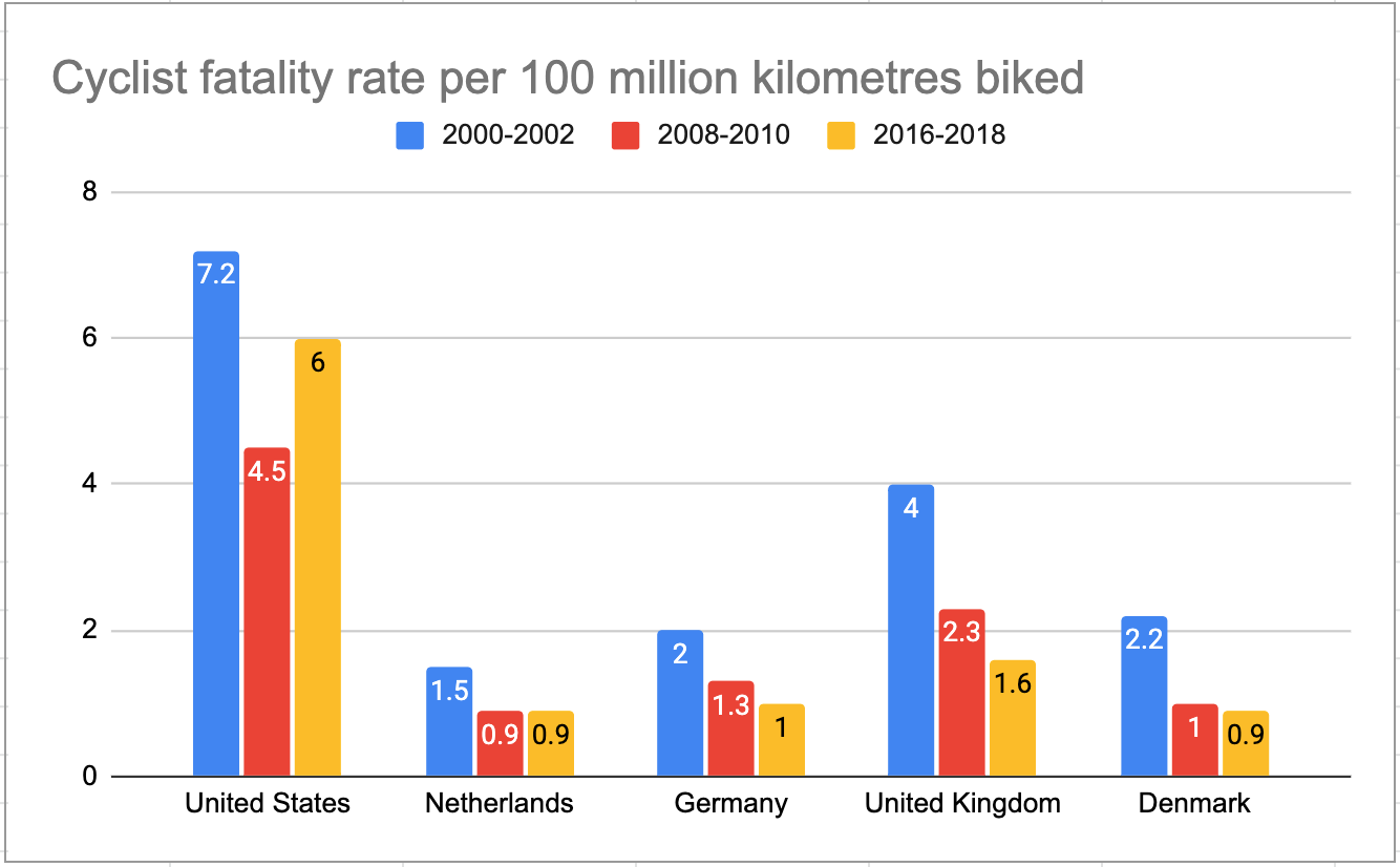 Cyclist fatality rate per 100km