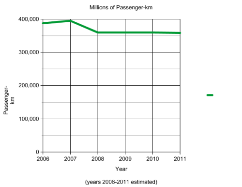 Millions of passenger kilometers traveled annually on European trains. Image: ##http://systemicfailure.wordpress.com/2013/08/04/quick-statistical-analysis-of-recent-european-rail-accidents/## Systemic Failure via Eurostat##
