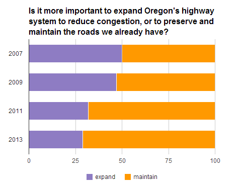 Oregonians are increasingly less interesting in seeing roads expanded and more interesting in ensuring proper maintenance of existing facilities. Image: ##http://bikeportland.org/2013/12/11/oregonians-support-for-road-expansion-keeps-falling-98331?utm_source=feedburner&utm_medium=feed&utm_campaign=Feed%3A+BikePortland+%28BikePortland.org%29## Bike Portland##