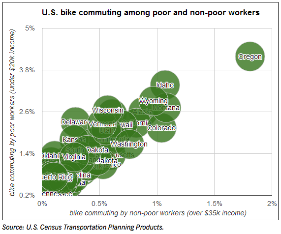 In the places with the best bike infrastructure, like Oregon, both poor people and rich people bike more. Image: People for Bikes