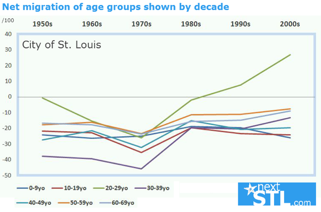 People in their 20ies are moving to St. Louis. Image: NextSTL