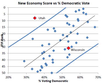 States voting Democratic tend to score higher on the Information Technology and Innovation Foundation's New Economy Index, but Utah is an outlier. Image: Information Technology and Innovation Foundation