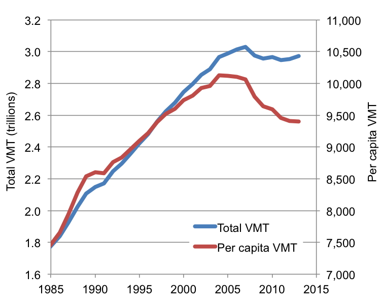 What if the driving slump continues apace forever, asks Patrick Kennedy. Image: Street Smarts
