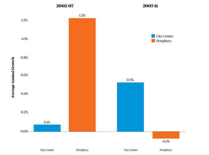 Jobs are moving back downtown. Graph: City Observatory