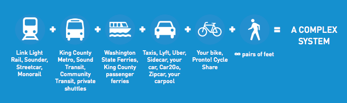 Move Seattle calls for putting almost every resident of Seattle within frequent transit. Image: City of Seattle
