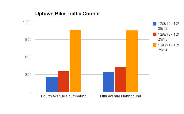 Cycling rates have increased 350 percent in 2 years. Image: Bike San Diego