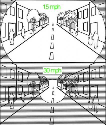 This diagram shows how a drive's visual field is impacted by the speed they are traveling. Image via Streets.mn