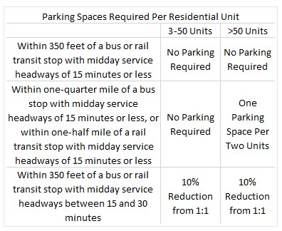 Proposed changes to parking requirements for residential developments in Minneapolis. Image: Streets.mn